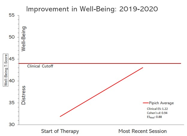 Pipich Outcomes Graph 2020