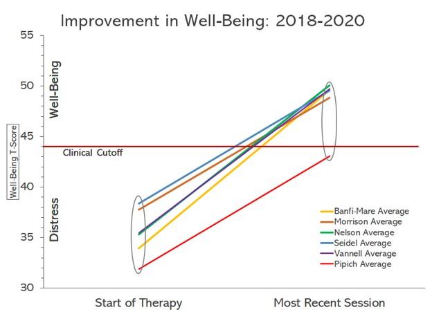 Outcomes graph 2018-2020